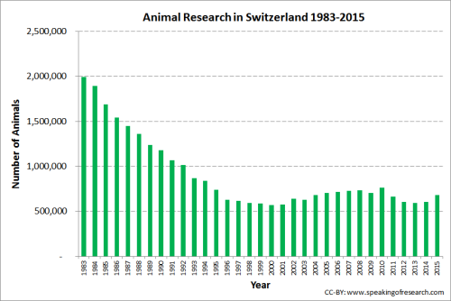 Trend over time in animal experiments in the Switzerland. Click to Enlarge.