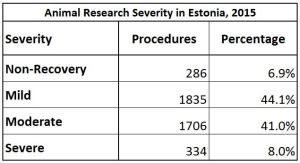 Animal research severity statistics from Estonia, 2015