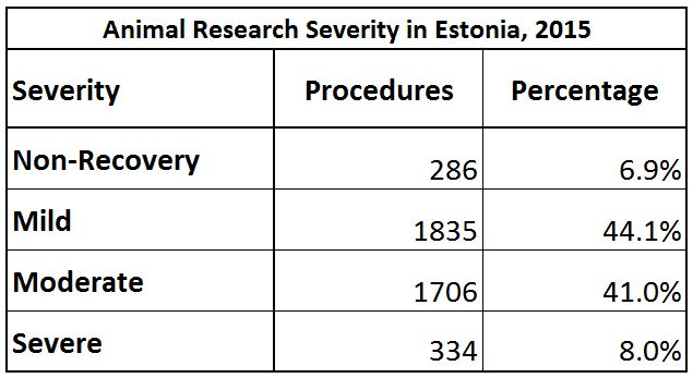 animal-research-severity-in-research-in-estonia-in-2015