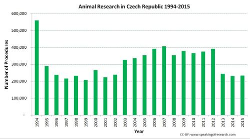 Trend over time in animal experiments in the Czech Republic. Click to Enlarge.