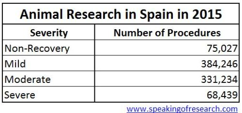 Severity of animal experiments in Spain