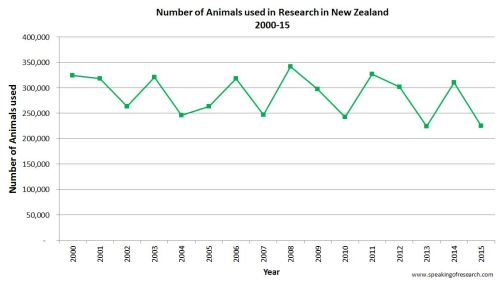 Trends in animal used in research in New Zealand 2000-2015. Click to Enlarge.