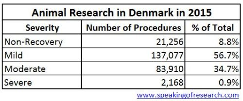 Severity of animal experiments in Denmark