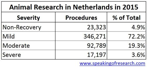Severity of animal experiments in Holland