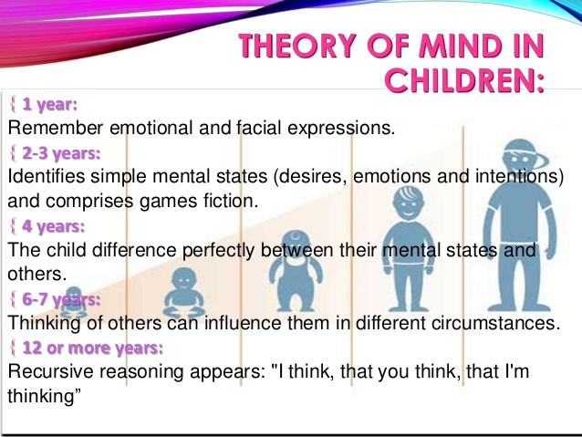 autism essay mind mindblindness theory Mindblindness: an essay on autism and theory of mind an essay on autism and theory of mind 1997 026252225x simon baron-cohen 026252225x, 9780262522250.
