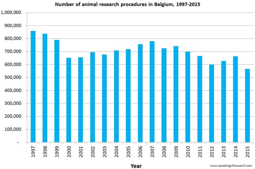 Trends in Belgian animal experiments 1997-2015.