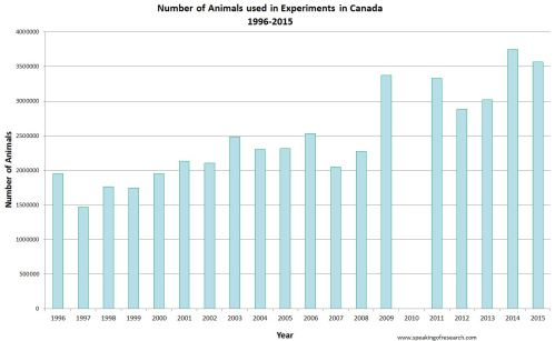 Trends in Canadian animal experiments 1996-2015. 2010 data temporarily unavailable due to an accounting error being fixed.