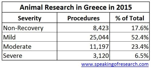 Severity of animal experiments in Greece