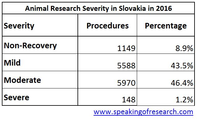Severity of animal experiments in Slovakia