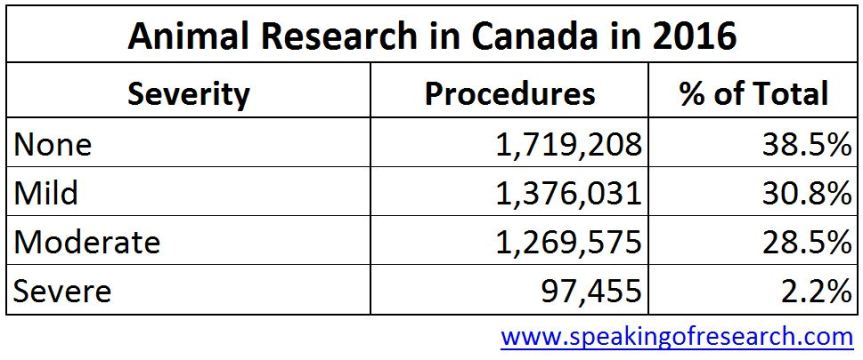 Severity of Animal Procedures in Cananda - Animal Experiments 2016 Table
