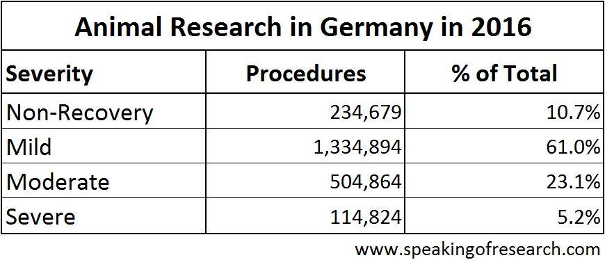 German Animal Research Statistics – Speaking of Research