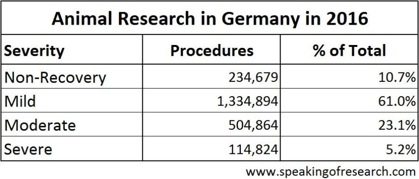 Severity of animal experiments in Germany