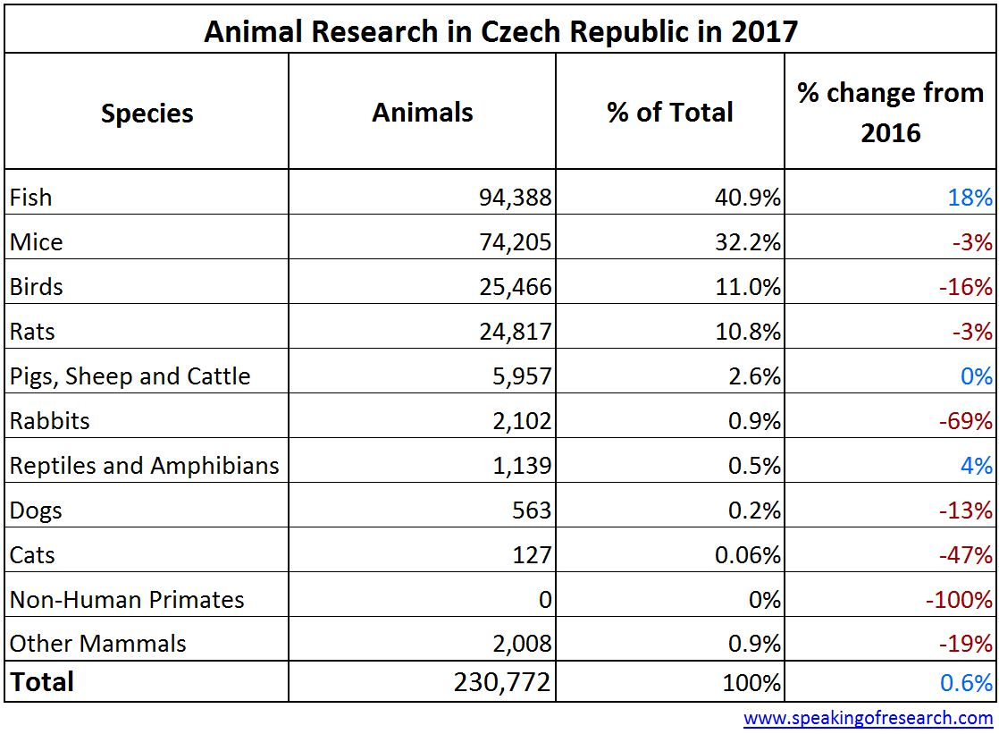 Animal Numbers In Czech Republic Rise 06 In 2017 Speaking Of