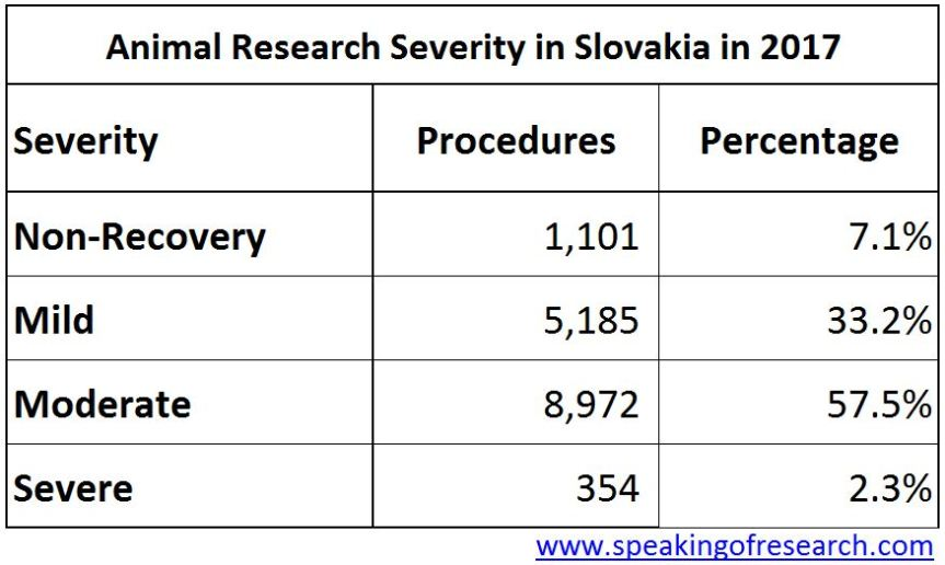 Severity of animal experiments in Slovakia 2017