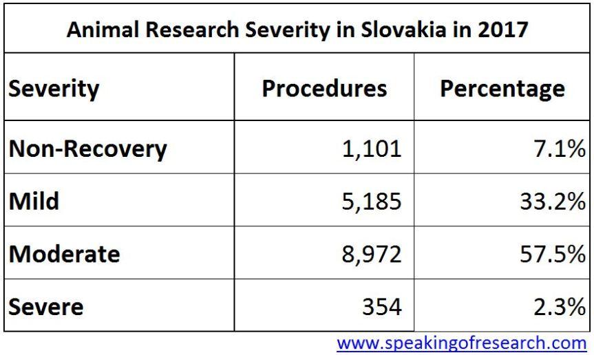 Severity of animal experiments in Slovakia 2017