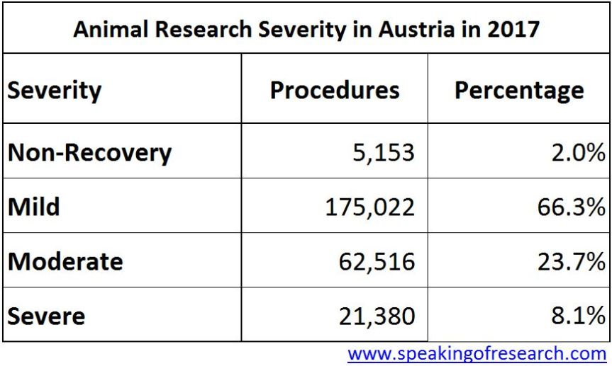 Severity of animal testing in Austria 2017