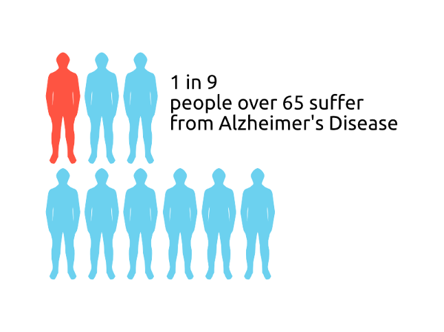 1 in 9 people over 65 suffer from Alzheimer's disease